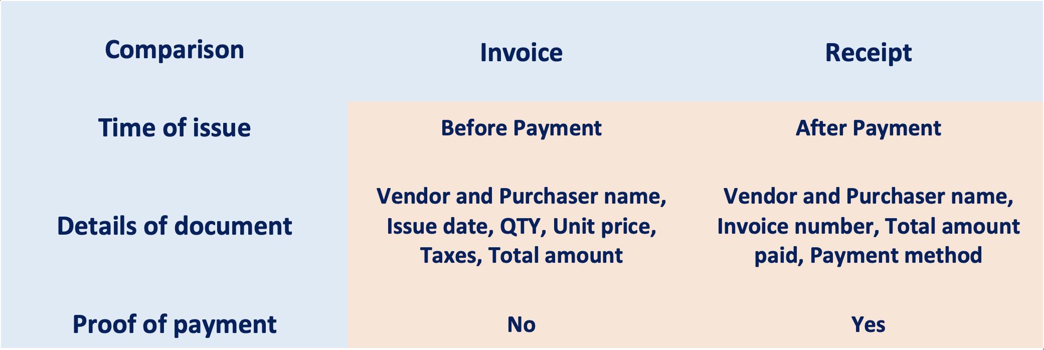 Invoice vs receipt